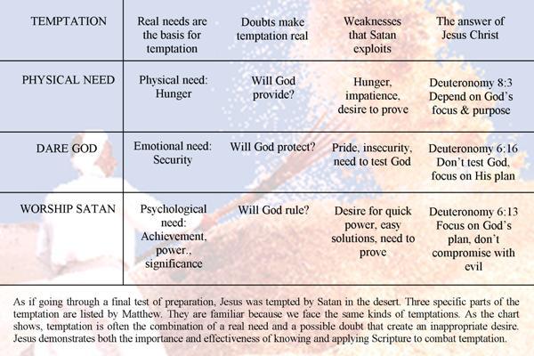temptations chart
