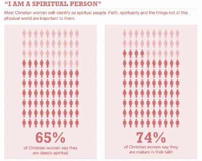 2012 poll spiritual person